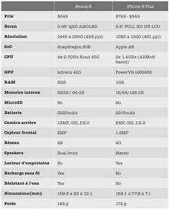 Comparatif Iphone 6 Et Se : comparatif nexus 6 vs iphone 6 plus qui propose la meilleure fiche technique ~ Medecine-chirurgie-esthetiques.com Avis de Voitures