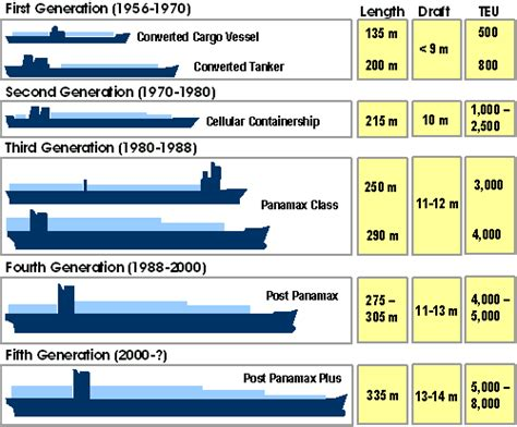 Boat Note Shipping container ship sizes marine notes