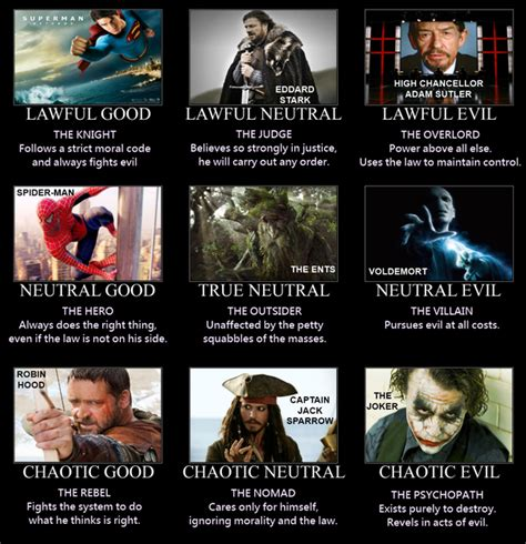 characters  popular films properly describe