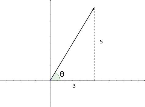 express a vector in polar form precalculus