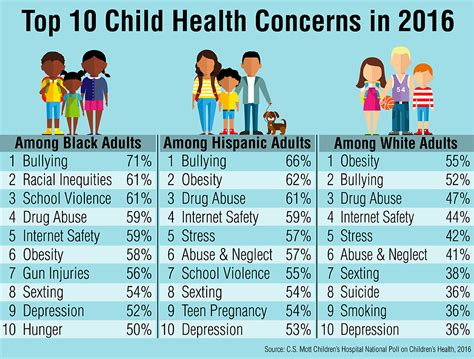 Obesity Ranks As Secondbiggest Childhealth Concern Among Adults  Schooled In Sports