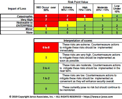 threat vulnerability assessment tool