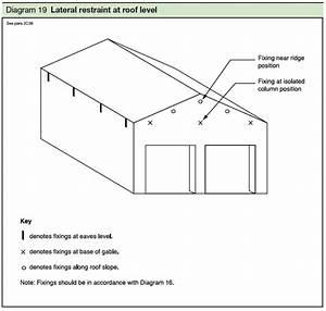 Roof Eaves Diagram  U0026 Roofing Terminology Diagram Sc 1 St
