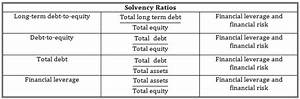 Liquidity and Solvency Ratios | CFA Level 1 - AnalystPrep