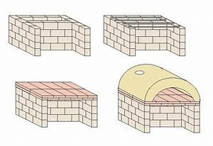 Holz Pizzaofen Selber Bauen : pizzaofen selber bauen oder kaufen ~ Yasmunasinghe.com Haus und Dekorationen