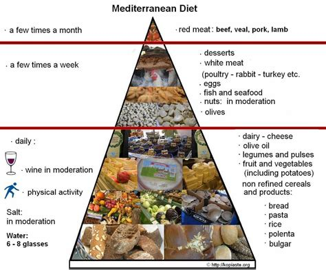 Low Fat Plant Based Mediterranean Style Diet, Sample Vegan