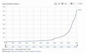 Michael Chakedis: China's GDP Growth