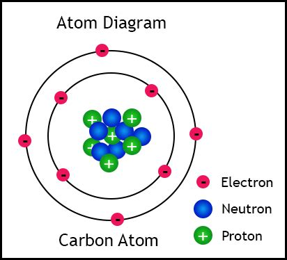 Is A Proton A Subatomic Particle by Properties Of Subatomic Particles Electron Protron