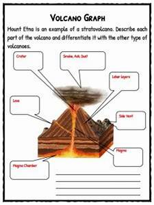Volcano worksheets resultinfos volcano diagram worksheet resultinfos ccuart Gallery