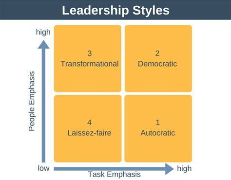 leadership styles expert program management