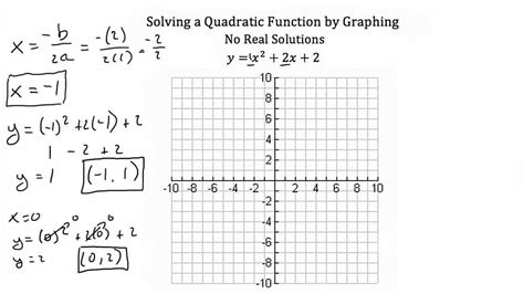 Solving Quadratic Equations By Graphing Youtube