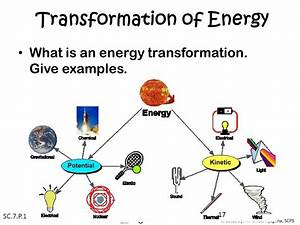 Image Result For Energy Transformation