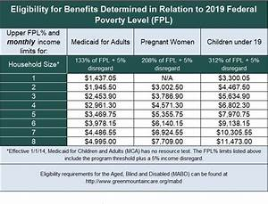 2019 Federal Poverty Level Chart 2019 Eligibility Thresholds Help Center Vermont Health