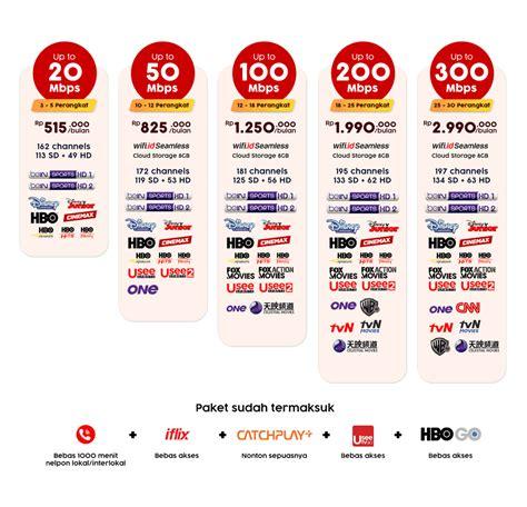 Turun harga paket 20mbps 345k/bulan lebih murah menjadi 315k /bulan. Telkom