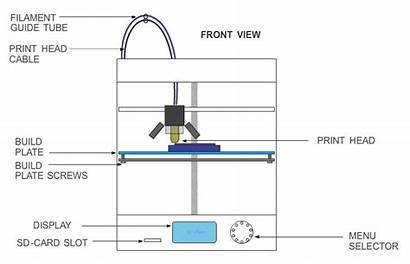 Technologystudent Machine Printer Cnc Filament Printers Example