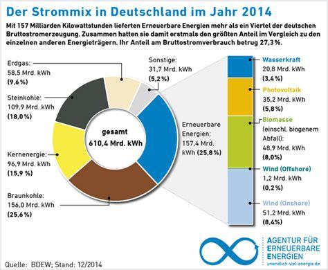 Energietraeger Experten Rat Zum Blockheizkraftwerk by Studie Alternative Antriebe Vom Umweltamt 214 Sterreich