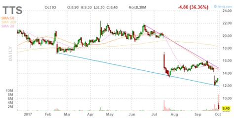 tile shop holdings lawsuit tile shop s plunge doesn t look like a buying opportunity