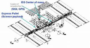 The International Space Station Configuration With The