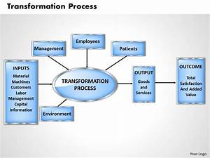Transformation Process Powerpoint Presentation Slide