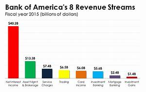 Chart The 8 Ways Bank Of America Makes Money The Motley