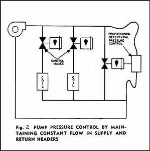 Water System Control Valve Fundamentals