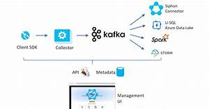Siphon  Streaming Data Ingestion With Apache Kafka