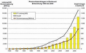 Solarstrom Berechnen : ber hmt photovoltaik diagramm bilder die besten elektrischen schaltplan ideen capressocoffee ~ Themetempest.com Abrechnung