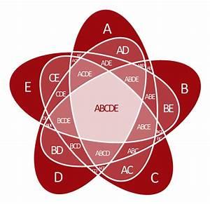 5-set Venn Diagram