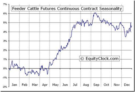 feeder cattle prices camizuorg