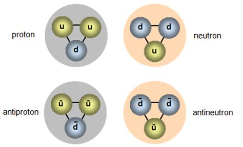 Proton Quarks by Schoolphysics Welcome