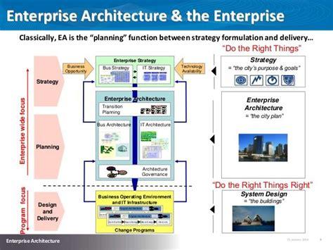 129 Best Images About Enterprise Architecture On Pinterest