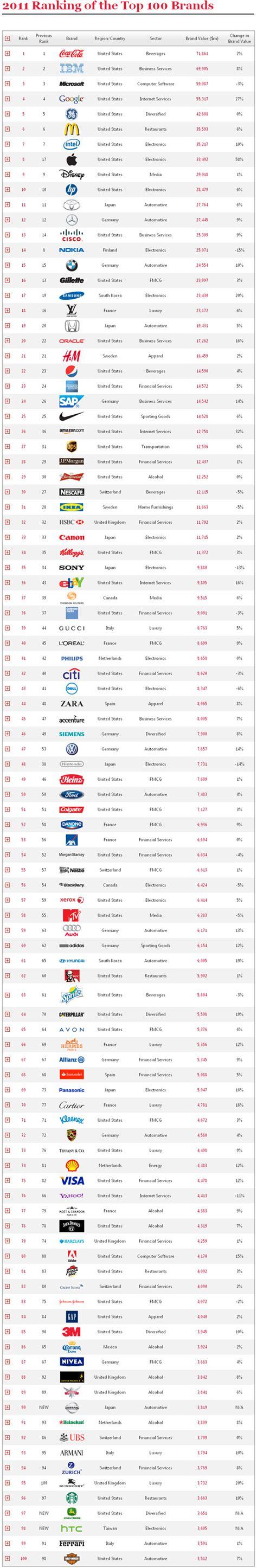 12th Annual Best Global Brands Report  Pr Pretaporter