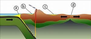 6 3 Depositional Environments And Sedimentary Basins