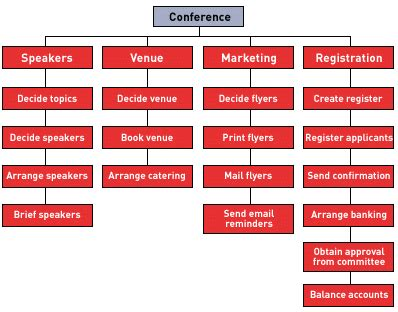 work breakdown structure wbs examples