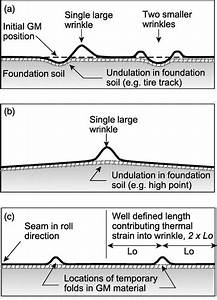 Thermal Expansion and Contraction of Geomembrane Liners ...