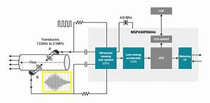 Expanding The Ultrasonic Sensing Solution  Uss  Library To