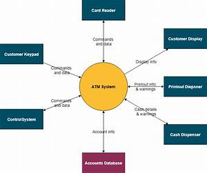 What Is System Context Diagram
