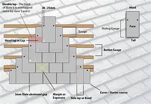 How To Slate A Roof
