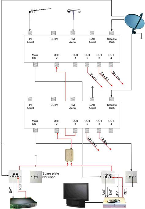 sky wiring diagram diy sky install wiring up in distribution system