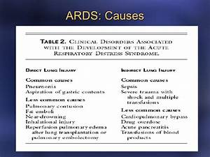 Causes Acute Respiratory Distress Syndrome Adults - neoncommon