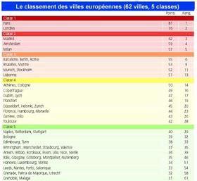 classement cuisine mondiale hiérarchies classifications et typologies de l 39 échelle