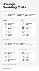 94 wedding budget infographic wedding planning With whats a good budget for a wedding