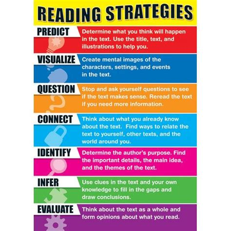 Reading Strategies Infographic See How You Can Incorporate These Strategies With Schoology