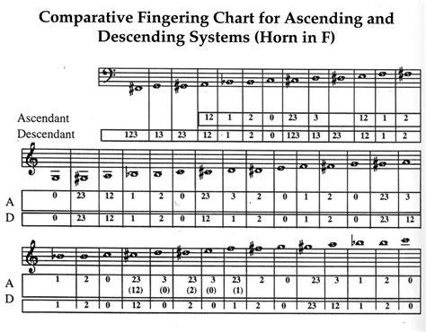 range of horn in f horn finger chart