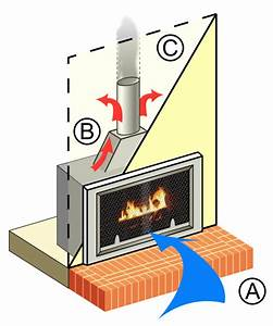 How Gas Fireplaces  U0026 Gas Logs Work At Gasfireplaces Org