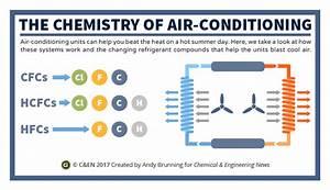 The Chemistry Of Air Conditioning  U2013 In C U0026en