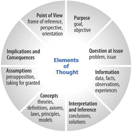 criticalthinkingorg critical thinking model
