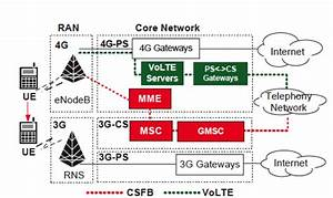 Lte Voice In Peril  A Security Perspective On Volte And Csfb