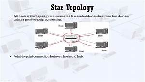 Star Topology