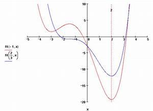 Parameter Berechnen : bung monotonie und extrempunkte mit parameter ~ Themetempest.com Abrechnung
